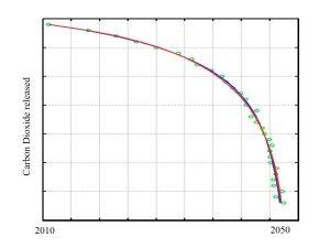 Slow Curve